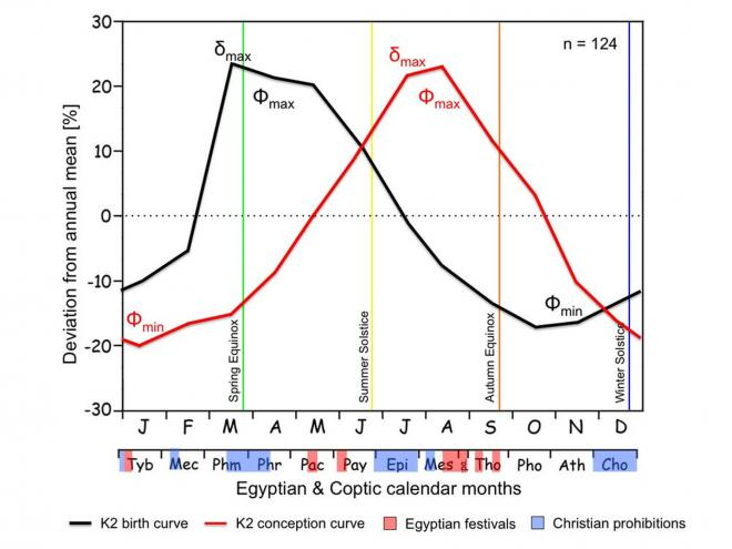 Ancient egyptian birth patterns 4